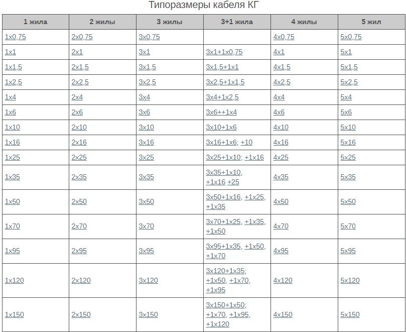 таблица сечений КГ кабеля